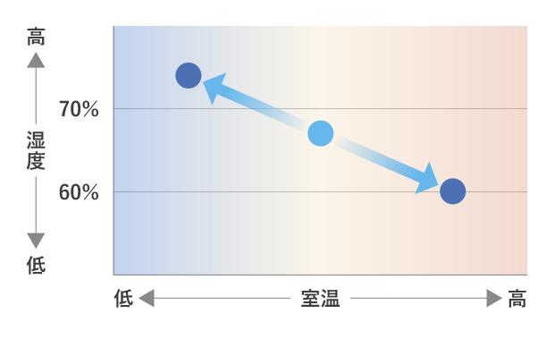のど・肌加湿は室温に応じて自動で高い湿度を保ちます。