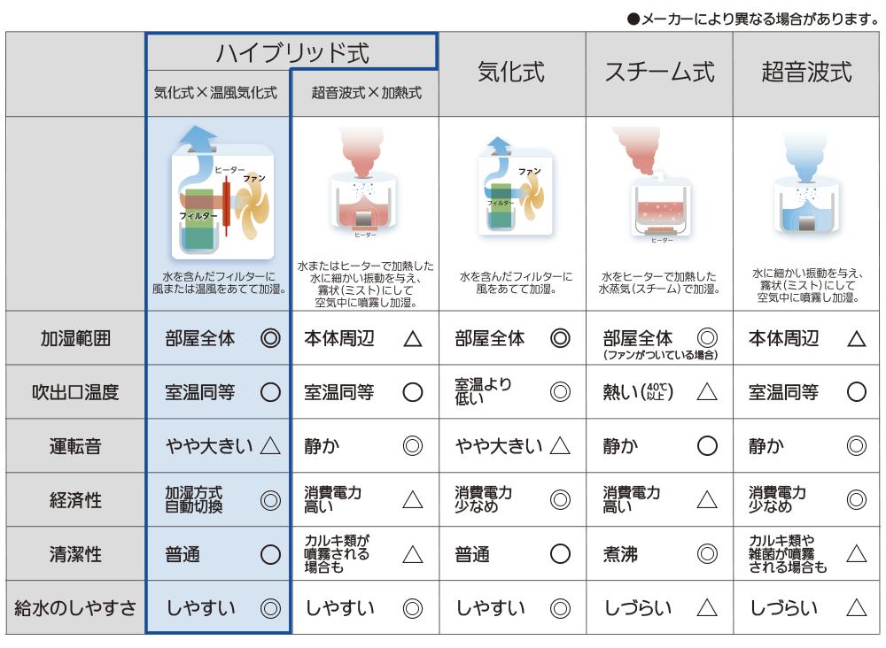 加湿器の方式別比較表