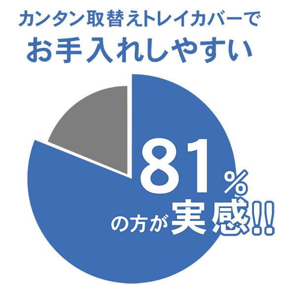 カンタン取替えトレイカバーでお手入れしやすい 81%が実感!(※)