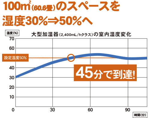 100㎡湿度30%のスペースを45分で50%に