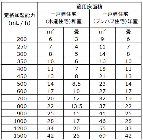 一般社団法人 日本電機工業会規格「JEM1426」 適用床面積目安表