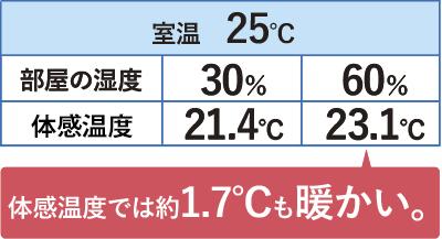 体感温度では1.7℃も温かい結果が