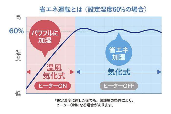 省エネ運転のグラフ