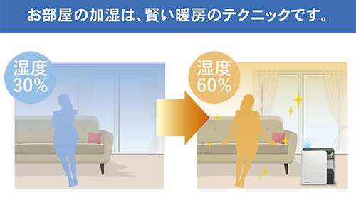 お部屋の加湿は、賢い暖房のテクニックです。